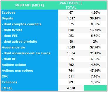 Epargne financière des Française (Banque de France, 2015)