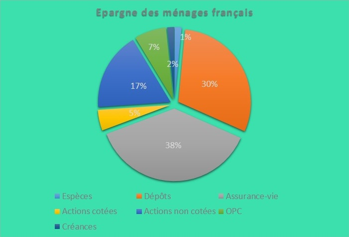 ventilationde l' épargne des Français