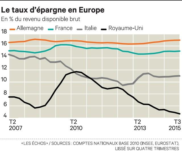 Taux d'épargne en Europe